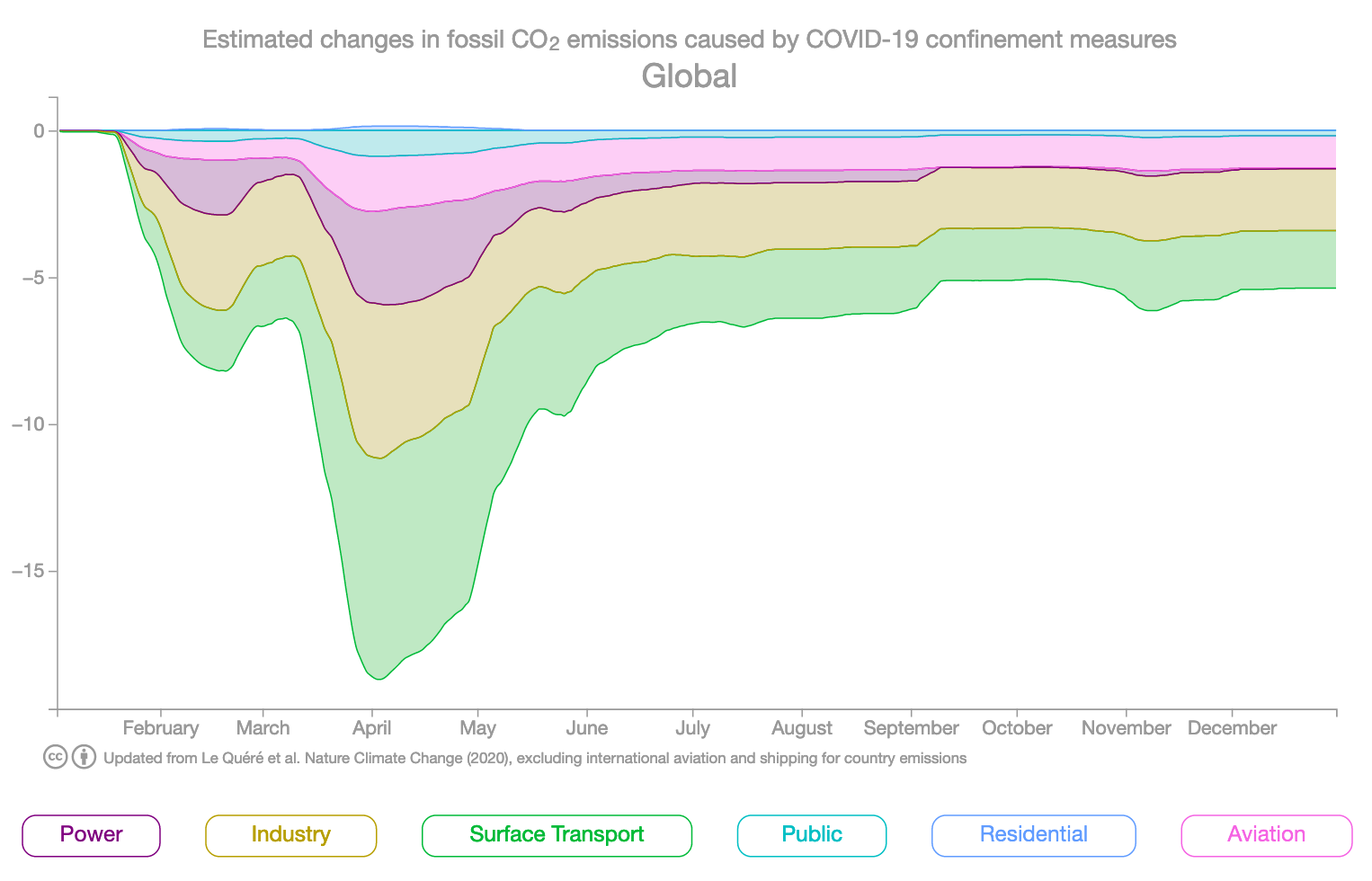 GHG emissions drop due to COVID